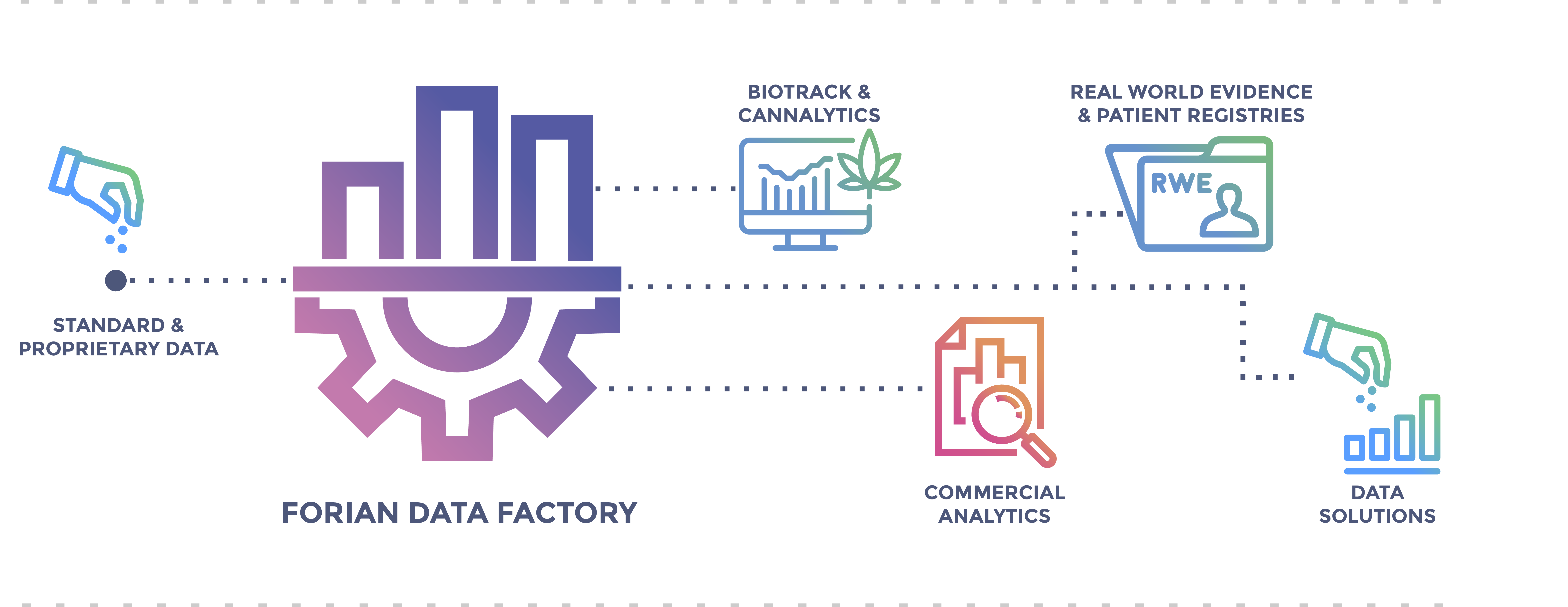 The Forian Data Factory uses standard and proprietary data to create biotrack & cannalytics, commercial analytics, real world evidence & patient registries, and data solutions.