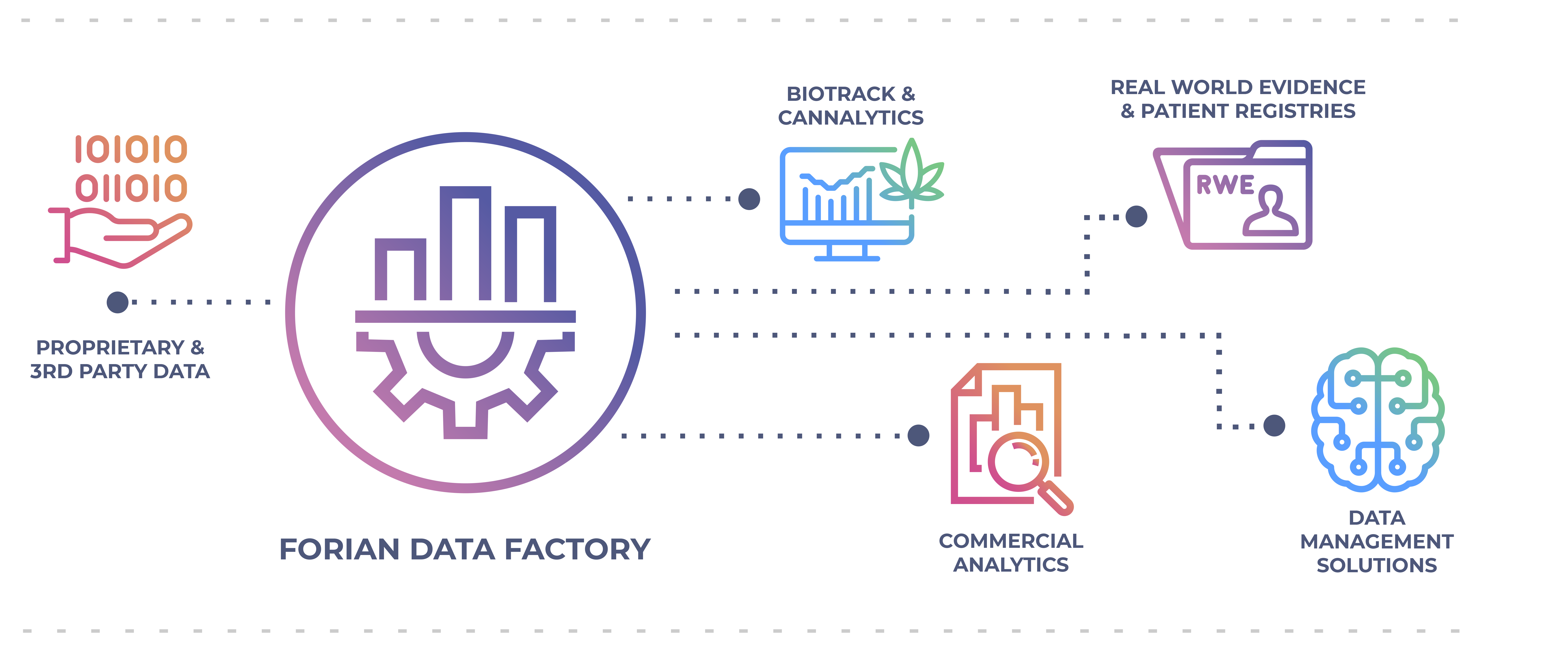 The Forian Data Factory uses proprietary and third party data to create biotrack & cannalytics, commercial analytics, real world evidence & patient registries, and data management solutions.