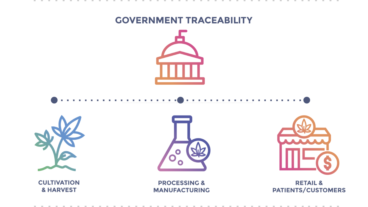 Government traceability includes cultivation and harvest, processing and manufacturing, and retail, including patients and customers.